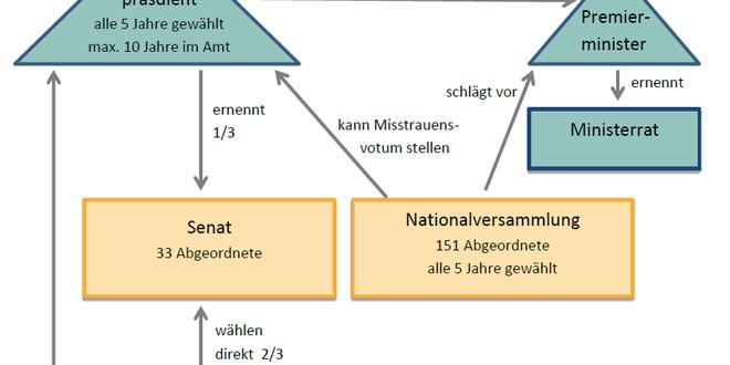 Politisches System Definition