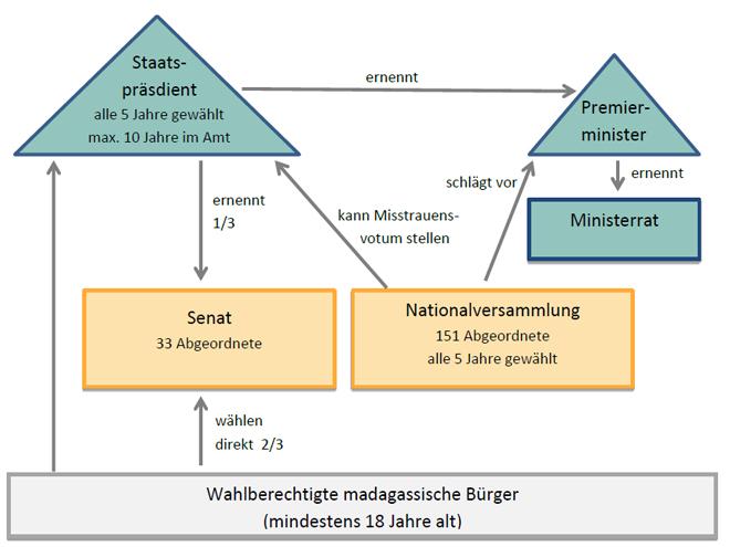 Politisches System Grafik deutsch